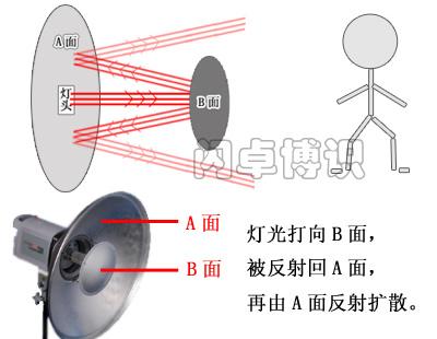DIY雷达罩工作原理图示