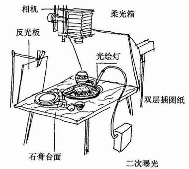 为美食做的布光器材解析图