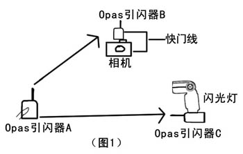 品色Opas引闪器在同时触发相机快门和闪光灯之间关系图