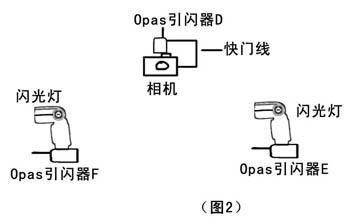 品色Opas引闪器与闪光灯之间关系图