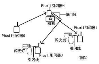 普威Plus II与闪光灯之间引闪关系图