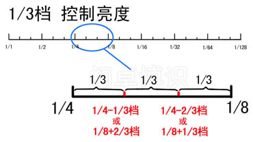 1/3档控制亮度细节特写