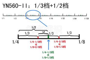 YN560-II闪光灯新加功能细节特写
