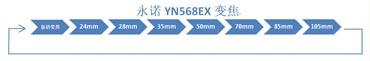 YN568EX变焦范围图