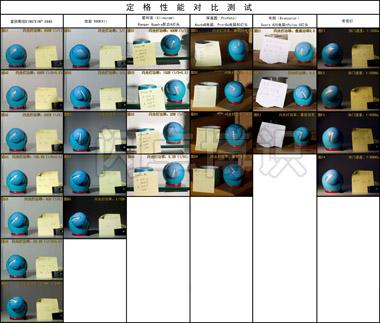 使用爱因斯坦EINSTEIN™ E640等闪光灯按照功率由高到低的图片