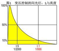 闪光灯的两个参数t.5和t.1曲线对比图