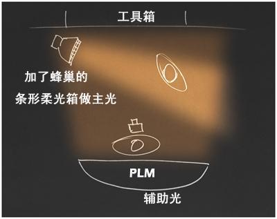 拍摄布光设计展示图