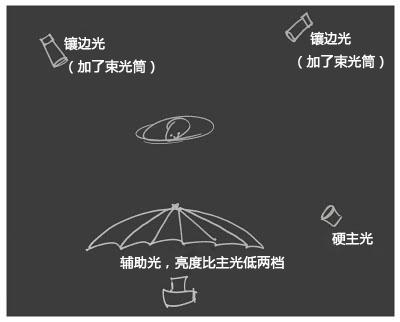 安了伞的闪光灯做主光的布光展示图