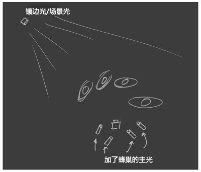 用引闪线或引闪器触发一只镶边光的布光图